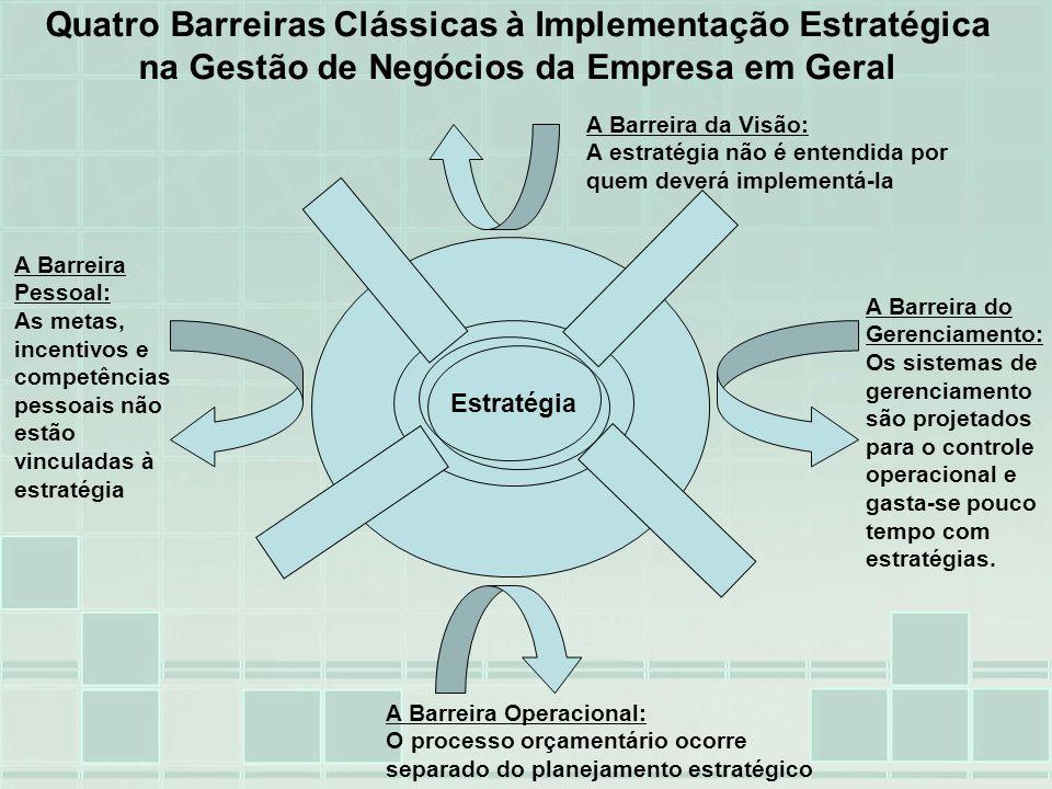 Quatro Barreiras Clássicas à Implementação Estratégica na Gestão de Negócios da Empresa em Geral