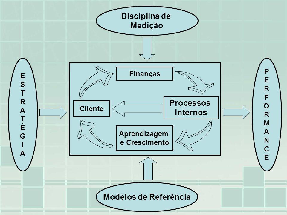 Disciplina de Medição Processos Internos Modelos de Referência