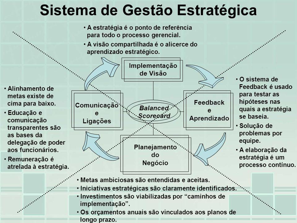 Sistema de Gestão Estratégica Implementação de Visão