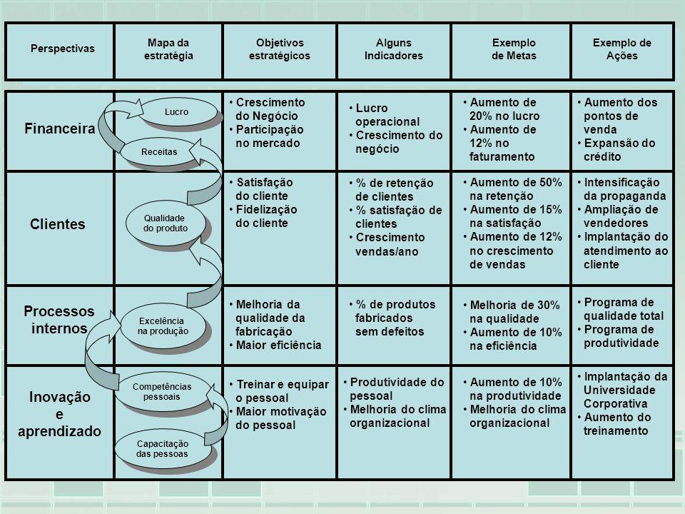 Financeira Clientes Processos internos Inovação e aprendizado