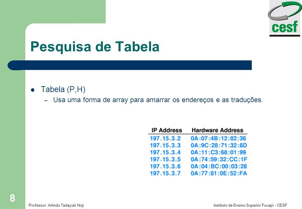 Pesquisa de Tabela Tabela (P,H)