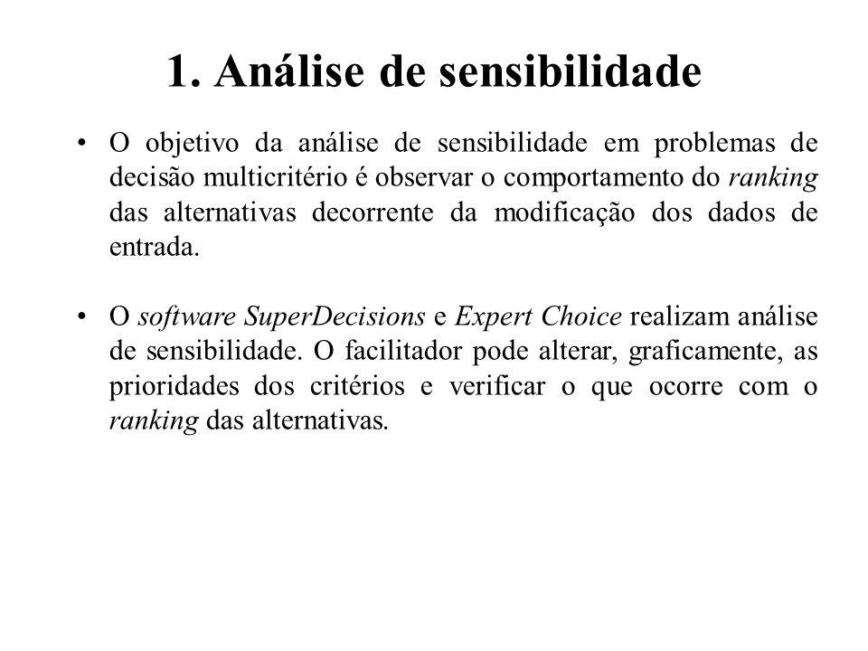 Software SuperDecisions AHP Análise de Sensibilidade