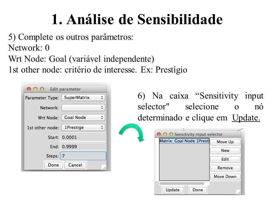 1. Análise de Sensibilidade
