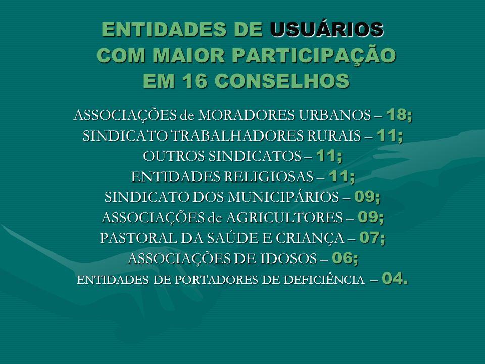 COM MAIOR PARTICIPAÇÃO EM 16 CONSELHOS