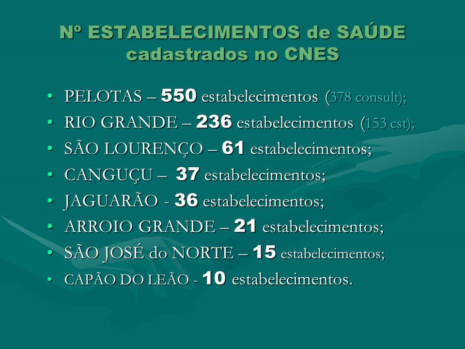 Nº ESTABELECIMENTOS de SAÚDE cadastrados no CNES