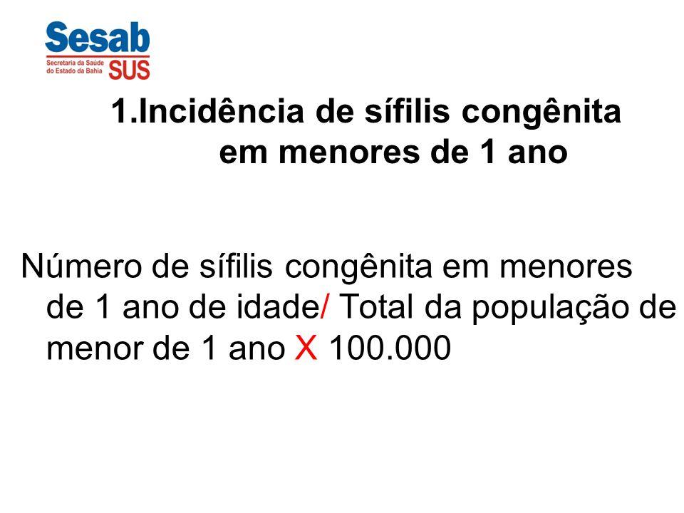 1.Incidência de sífilis congênita em menores de 1 ano