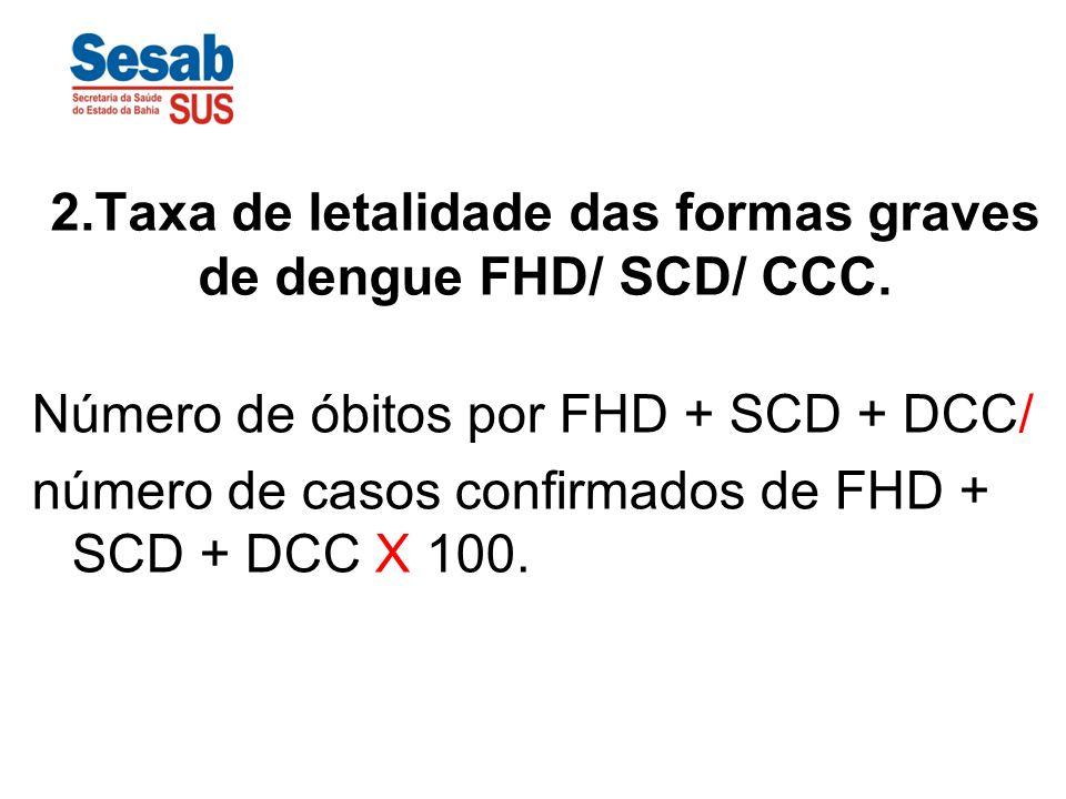 2.Taxa de letalidade das formas graves de dengue FHD/ SCD/ CCC.