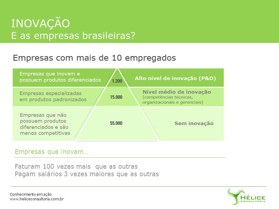 INOVAÇÃO E as empresas brasileiras