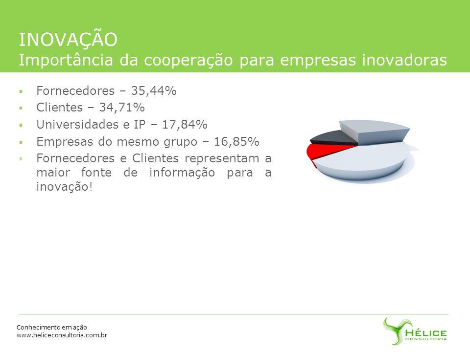 INOVAÇÃO Importância da cooperação para empresas inovadoras