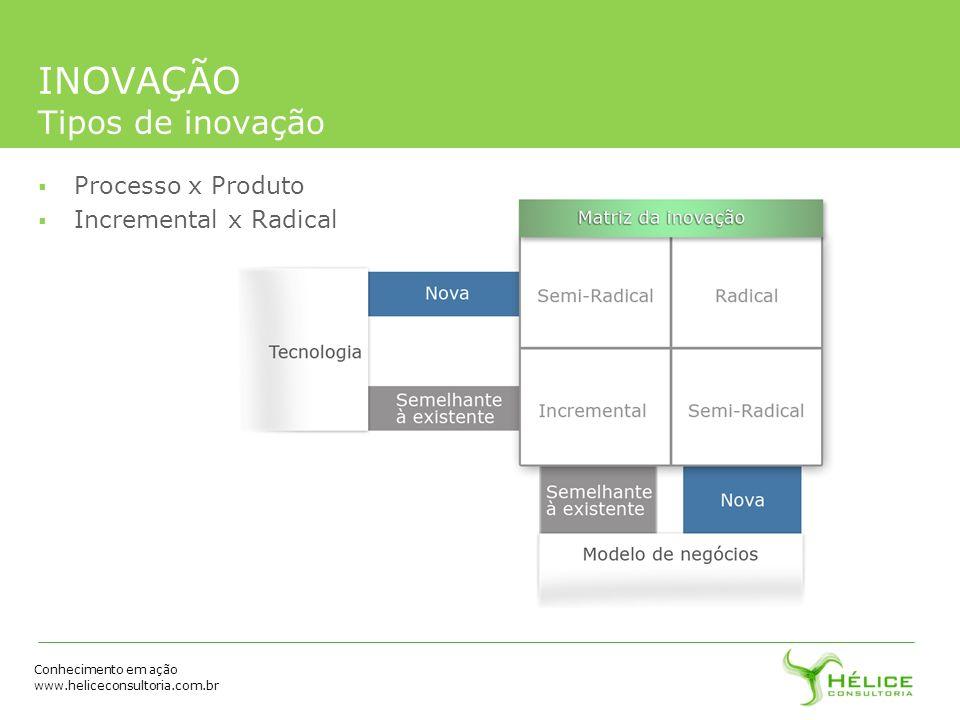 INOVAÇÃO Tipos de inovação