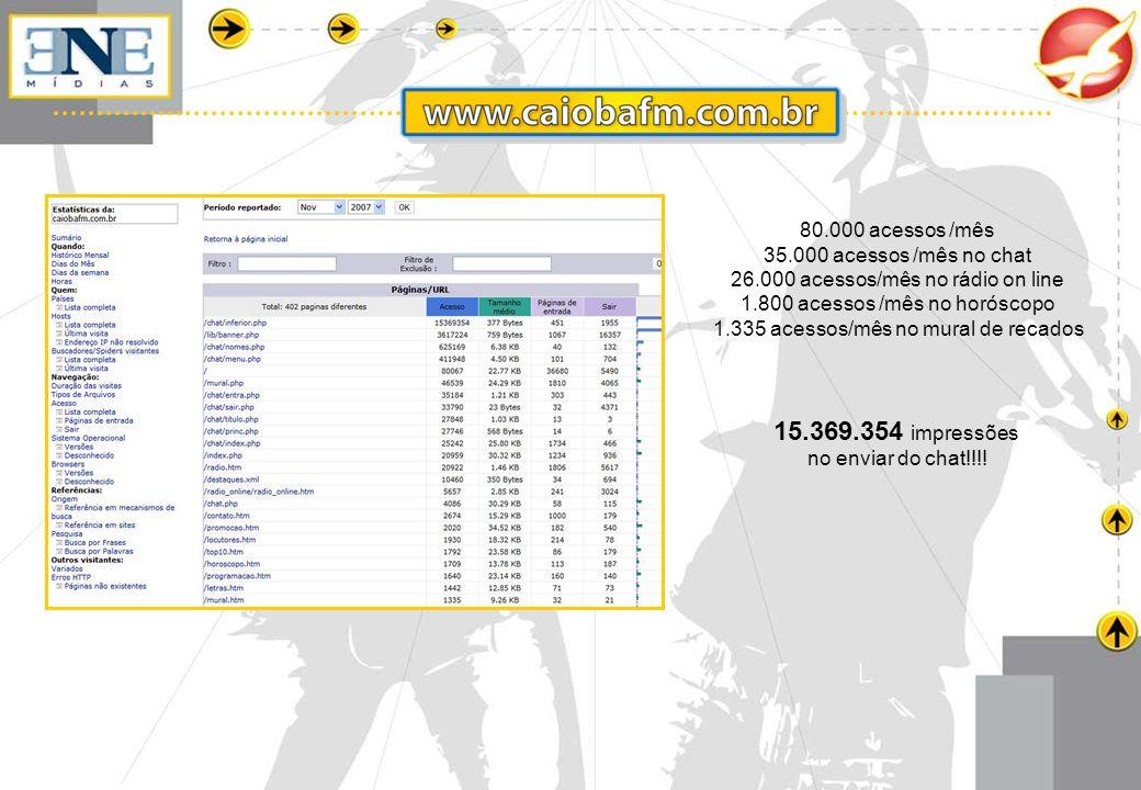 15.369.354 impressões 80.000 acessos /mês 35.000 acessos /mês no chat