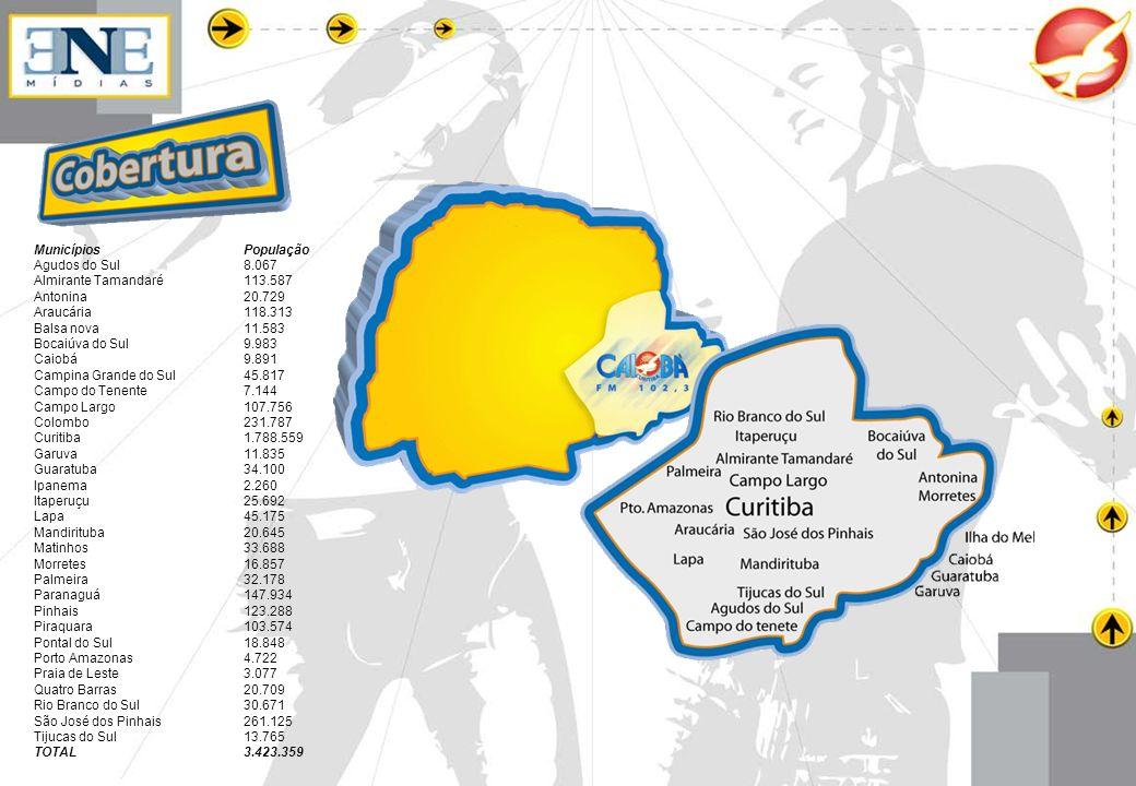 Municípios PopulaçãoAgudos do Sul 8.067. Almirante Tamandaré 113.587. Antonina 20.729. Araucária 118.313.