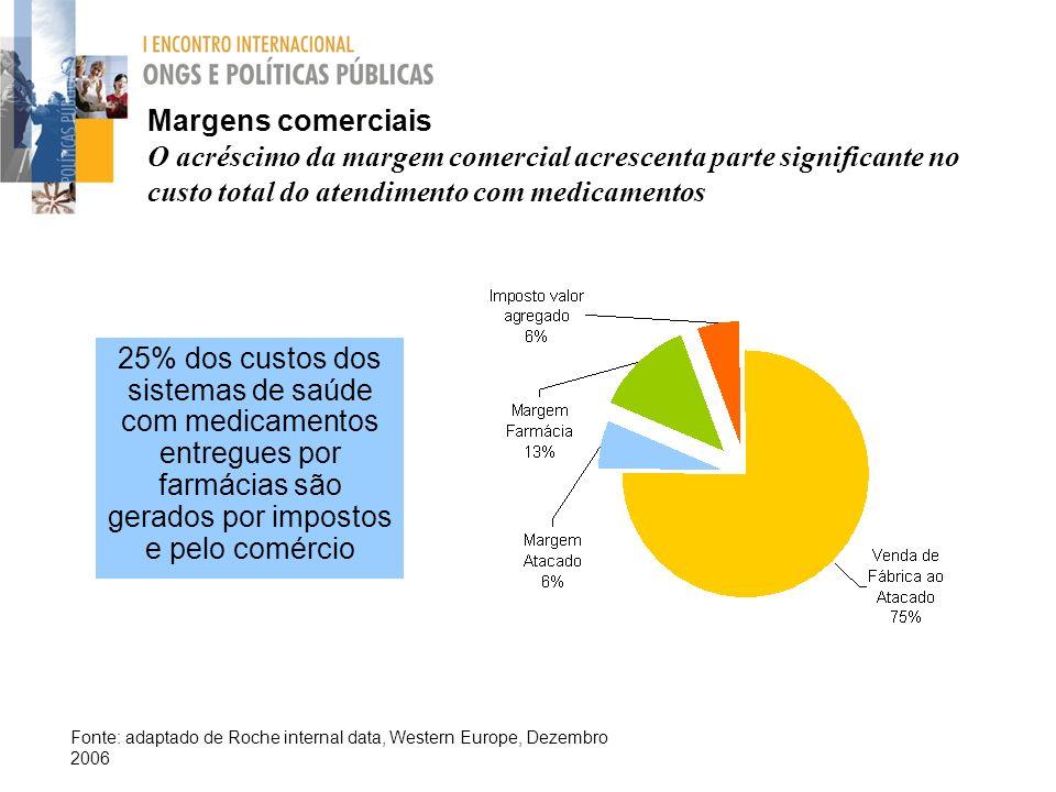 Margens comerciais O acréscimo da margem comercial acrescenta parte significante no custo total do atendimento com medicamentos