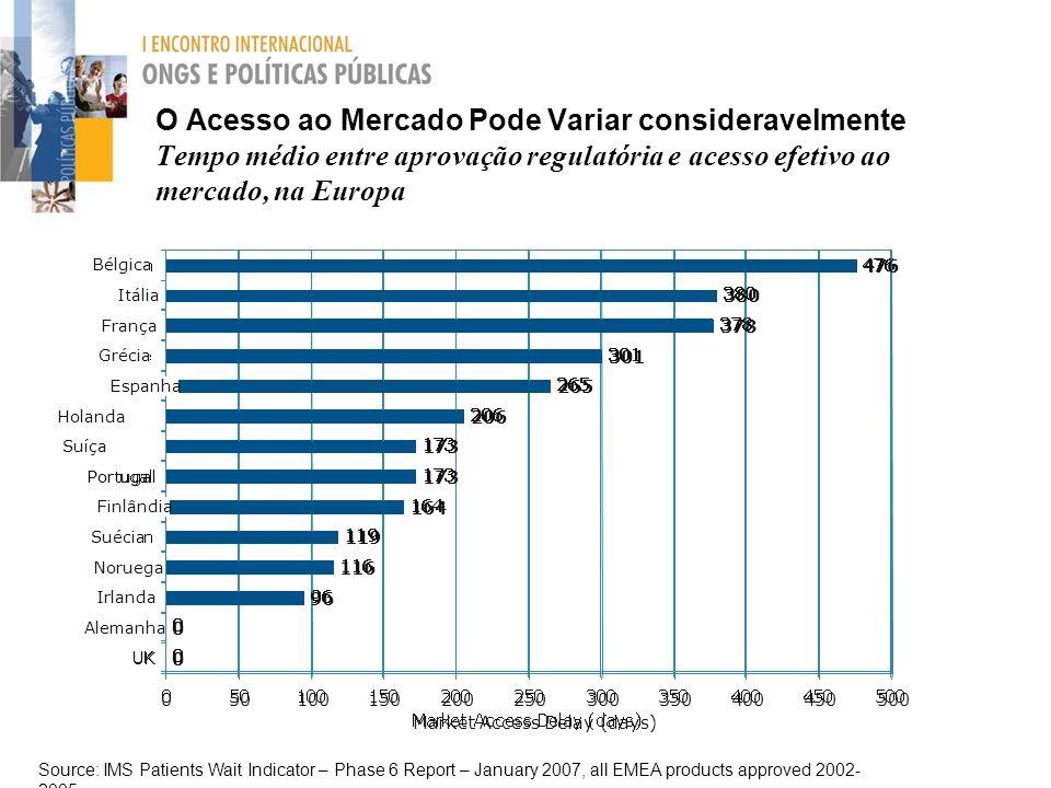 O Acesso ao Mercado Pode Variar consideravelmente Tempo médio entre aprovação regulatória e acesso efetivo ao mercado, na Europa