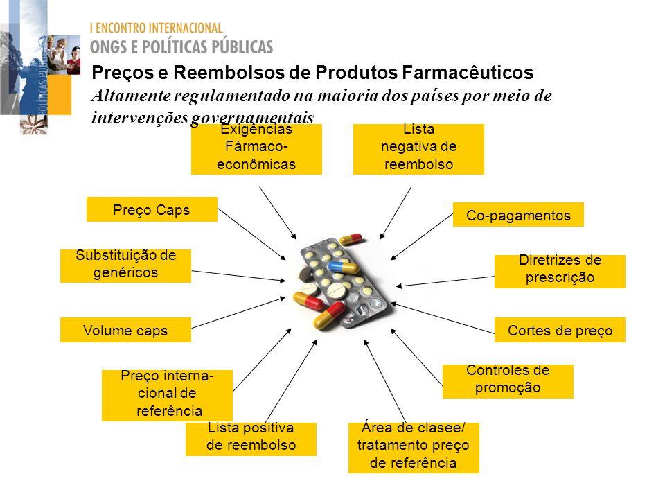 Preços e Reembolsos de Produtos Farmacêuticos Altamente regulamentado na maioria dos países por meio de intervenções governamentais