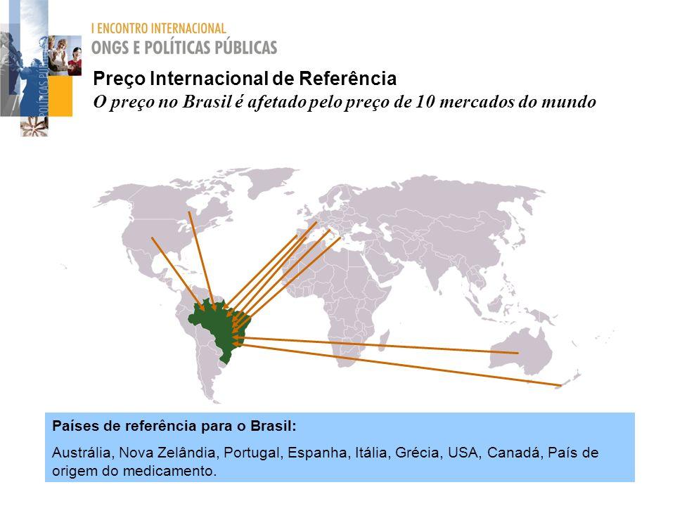 Preço Internacional de Referência O preço no Brasil é afetado pelo preço de 10 mercados do mundo