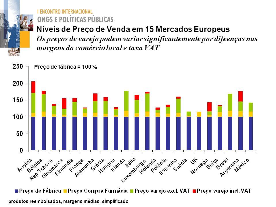 Níveis de Preço de Venda em 15 Mercados Europeus Os preços de varejo podem variar significantemente por difeenças nas margens do comércio local e taxa VAT