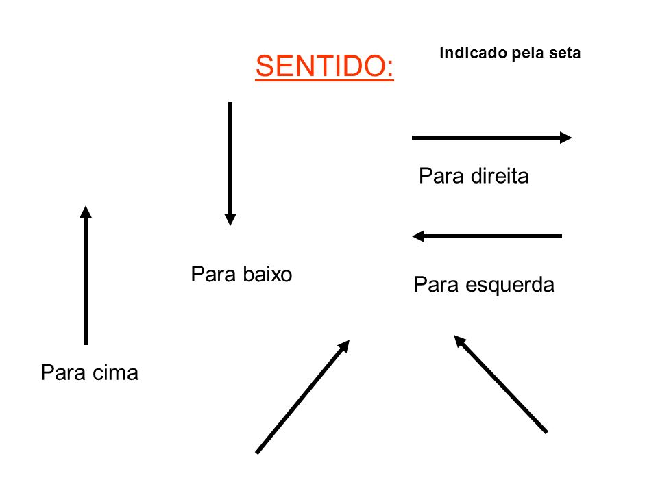 SENTIDO: Para direita Para baixo Para esquerda Para cima