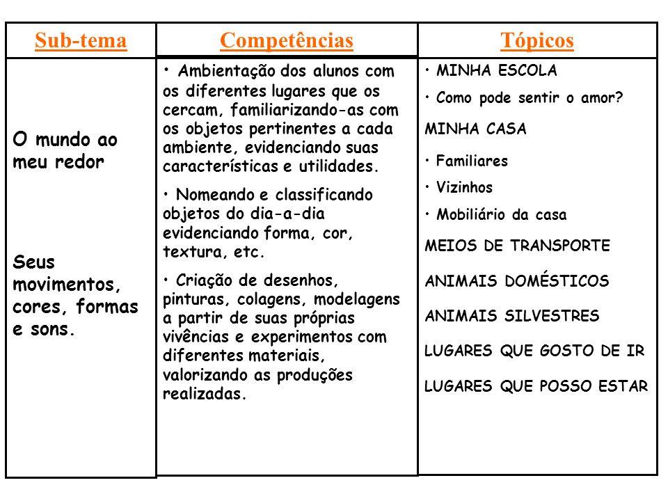 Sub-tema Competências Tópicos