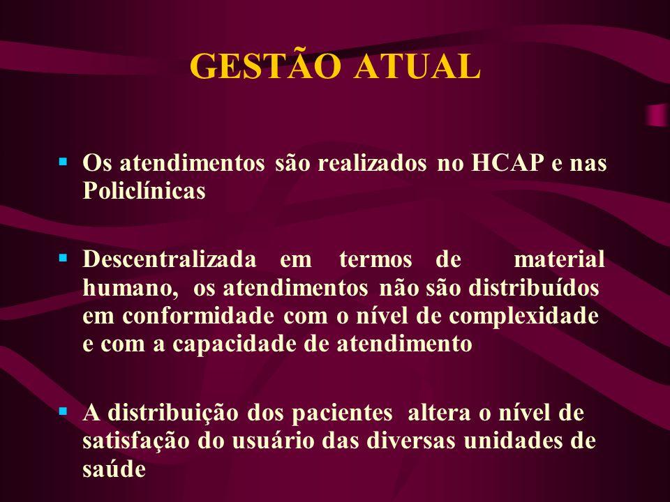 GESTÃO ATUAL Os atendimentos são realizados no HCAP e nas Policlínicas