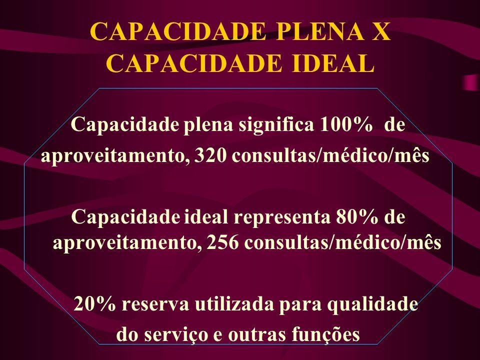 CAPACIDADE PLENA X CAPACIDADE IDEAL