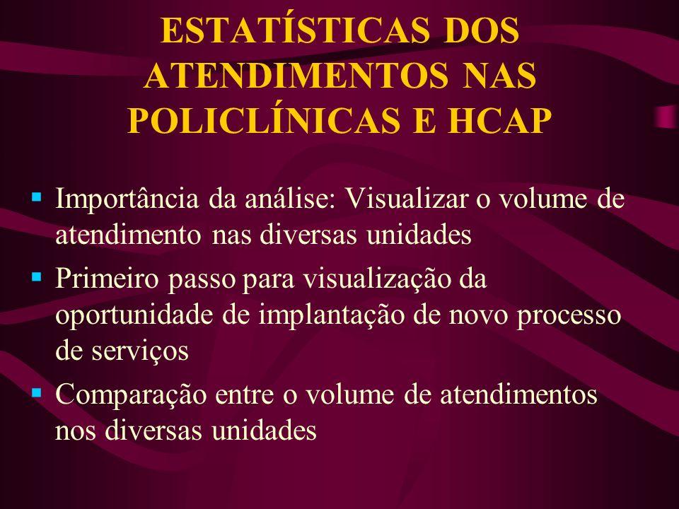 ESTATÍSTICAS DOS ATENDIMENTOS NAS POLICLÍNICAS E HCAP
