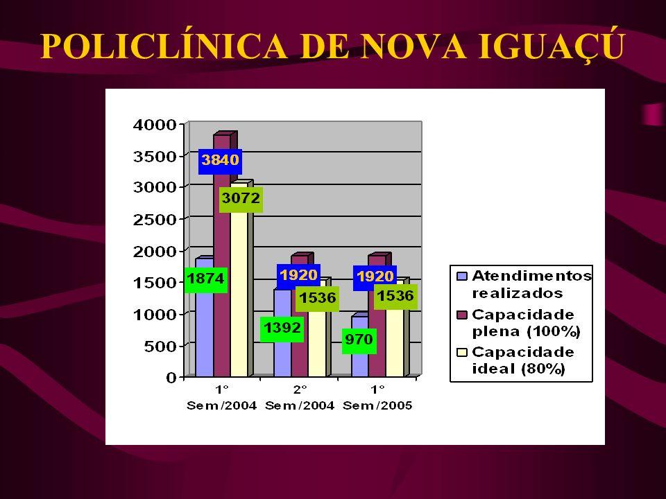 POLICLÍNICA DE NOVA IGUAÇÚ