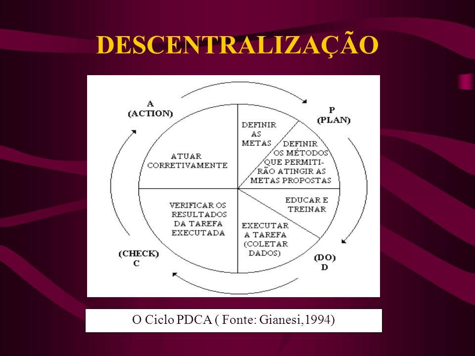 O Ciclo PDCA ( Fonte: Gianesi,1994)