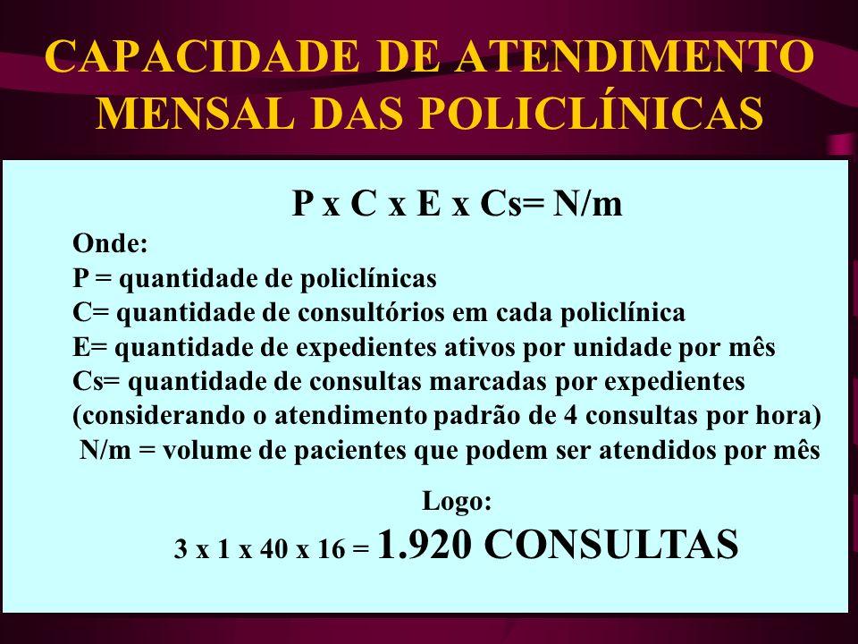 CAPACIDADE DE ATENDIMENTO MENSAL DAS POLICLÍNICAS
