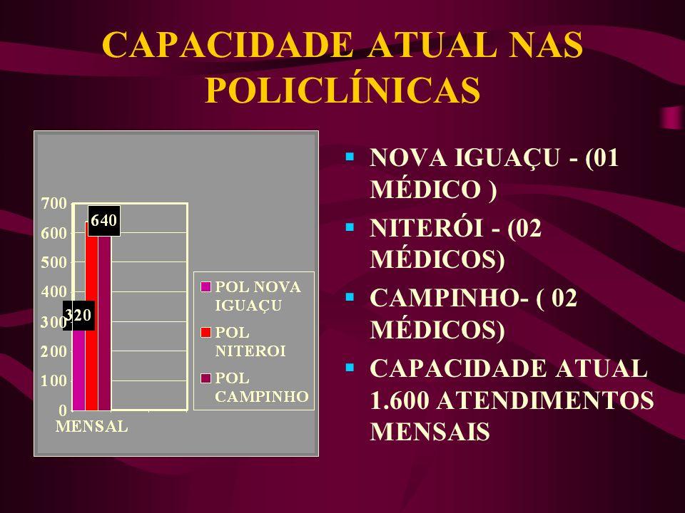 CAPACIDADE ATUAL NAS POLICLÍNICAS