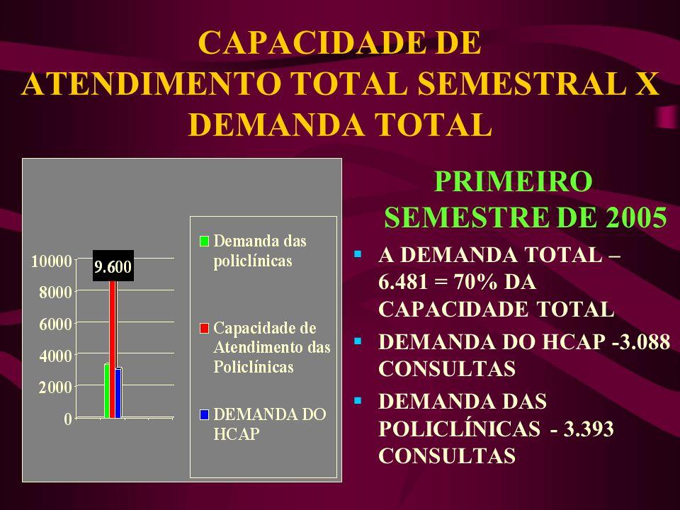 CAPACIDADE DE ATENDIMENTO TOTAL SEMESTRAL X DEMANDA TOTAL