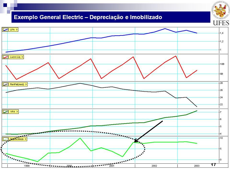 Exemplo General Electric – Depreciação e Imobilizado