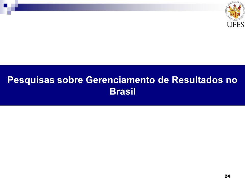 Pesquisas sobre Gerenciamento de Resultados no Brasil