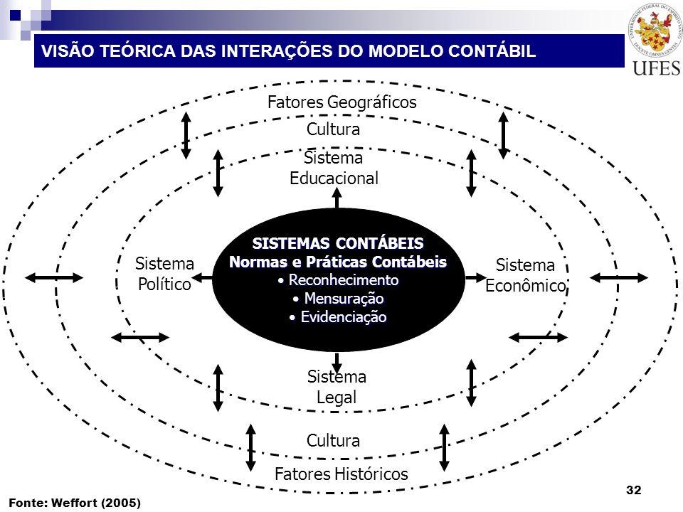 VISÃO TEÓRICA DAS INTERAÇÕES DO MODELO CONTÁBIL