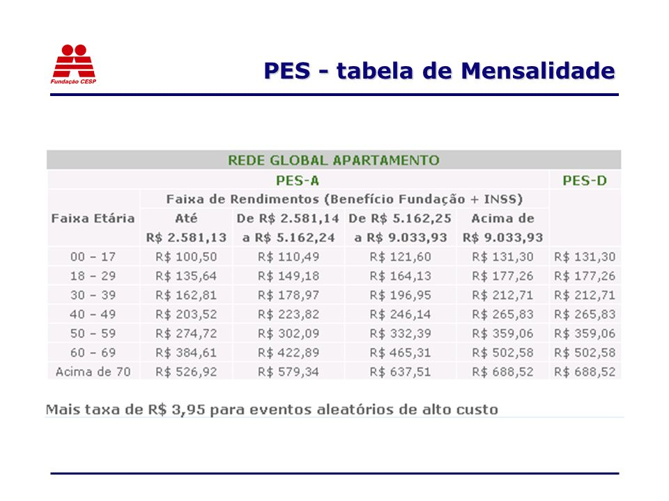 PES - tabela de Mensalidade
