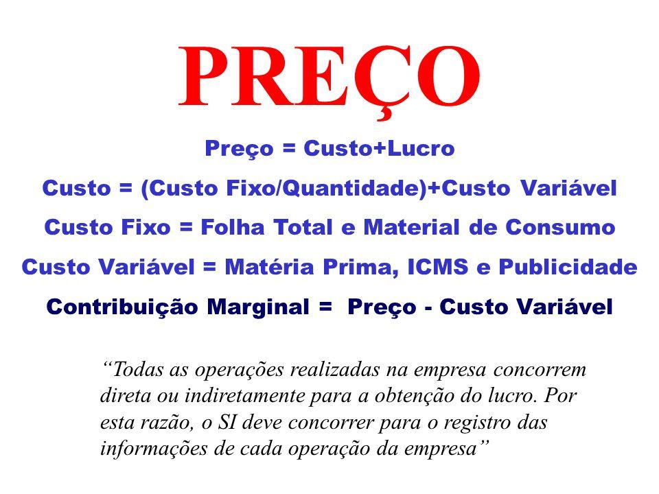 PREÇO Preço = Custo+Lucro