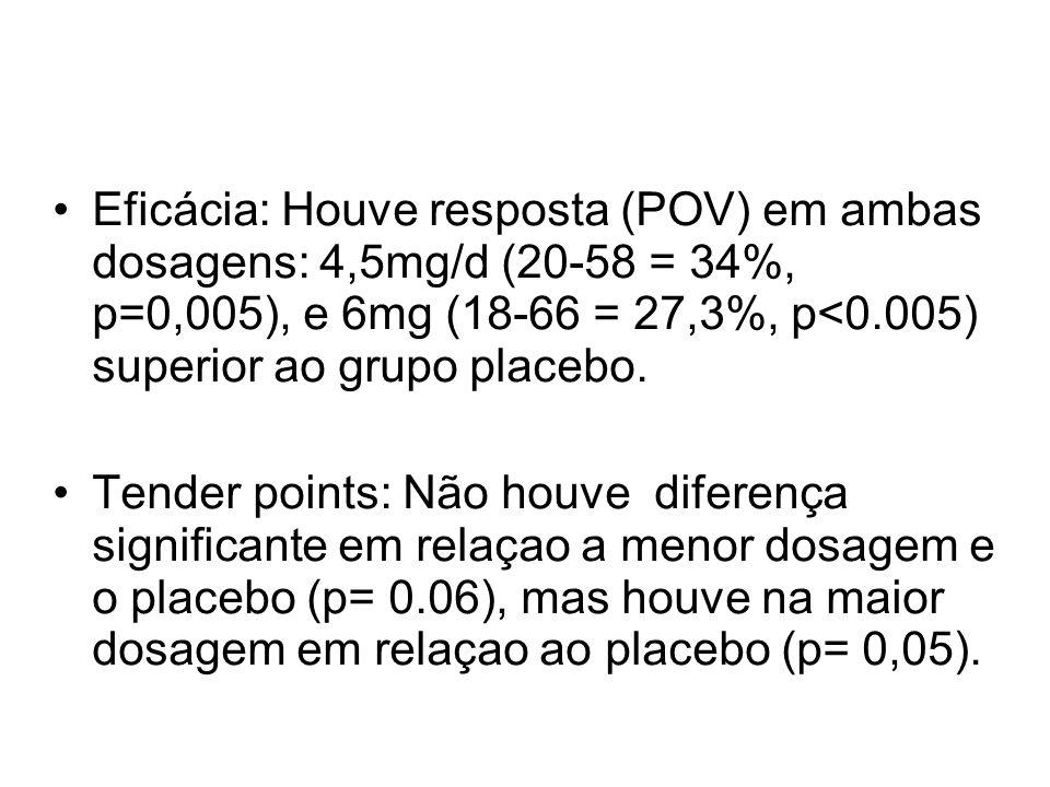 Eficácia: Houve resposta (POV) em ambas dosagens: 4,5mg/d (20-58 = 34%, p=0,005), e 6mg (18-66 = 27,3%, p<0.005) superior ao grupo placebo.