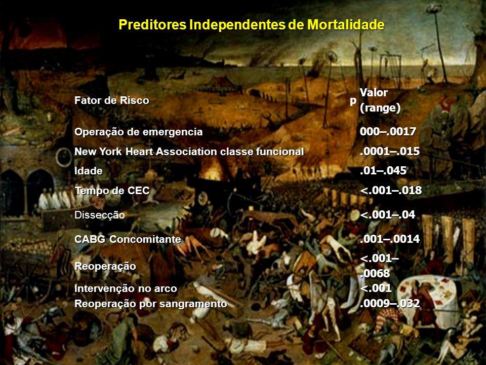 Preditores Independentes de Mortalidade