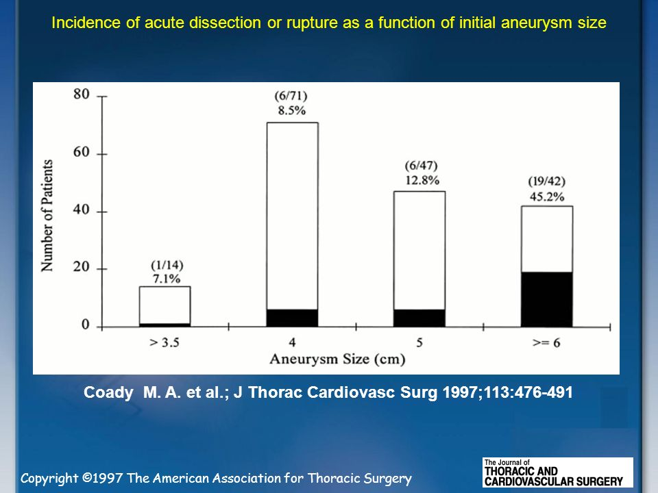 Coady M. A. et al.; J Thorac Cardiovasc Surg 1997;113:476-491