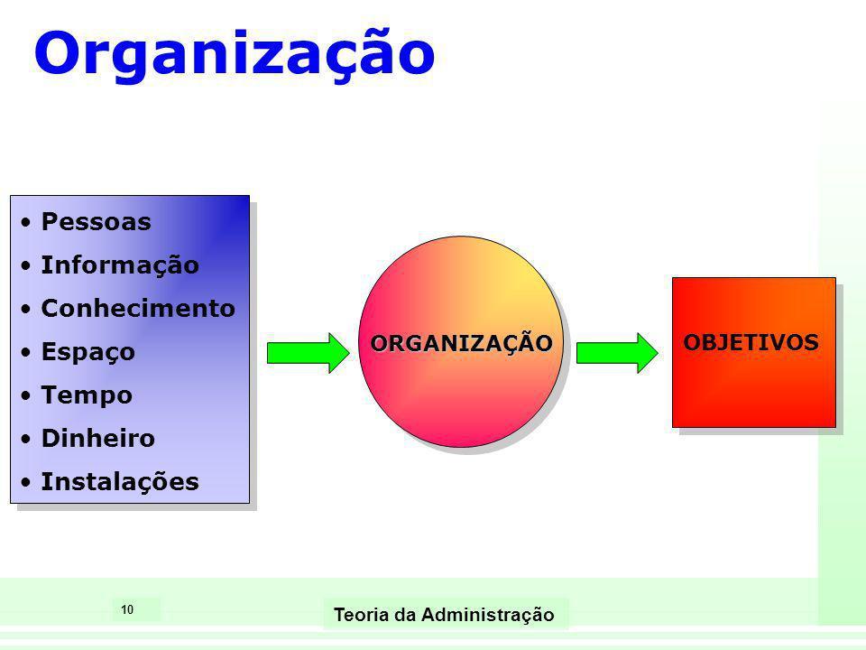Organização Pessoas Informação Conhecimento Espaço Tempo Dinheiro