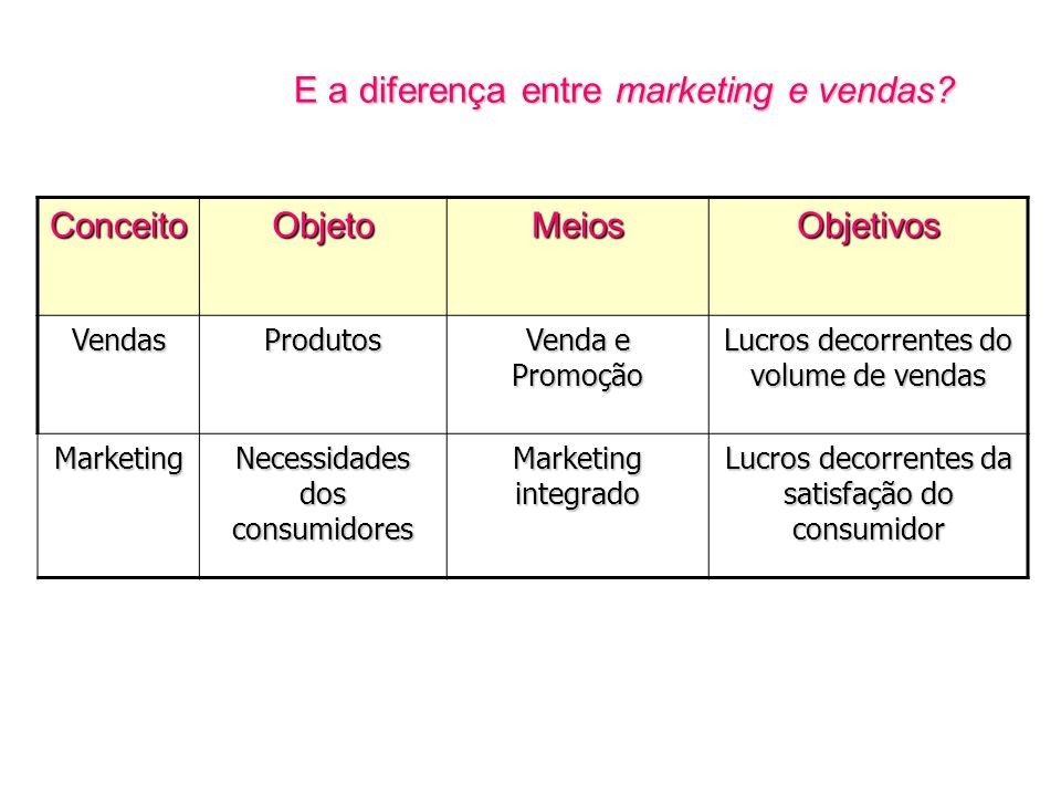 E a diferença entre marketing e vendas