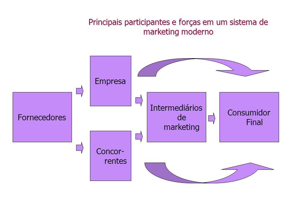 Principais participantes e forças em um sistema de marketing moderno
