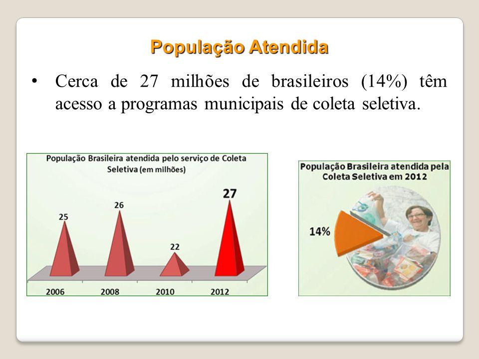 População Atendida Cerca de 27 milhões de brasileiros (14%) têm acesso a programas municipais de coleta seletiva.