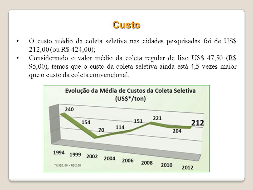 Custo O custo médio da coleta seletiva nas cidades pesquisadas foi de US$ 212,00 (ou R$ 424,00);