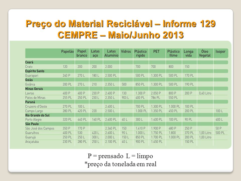 Preço do Material Reciclável – Informe 129 CEMPRE – Maio/Junho 2013