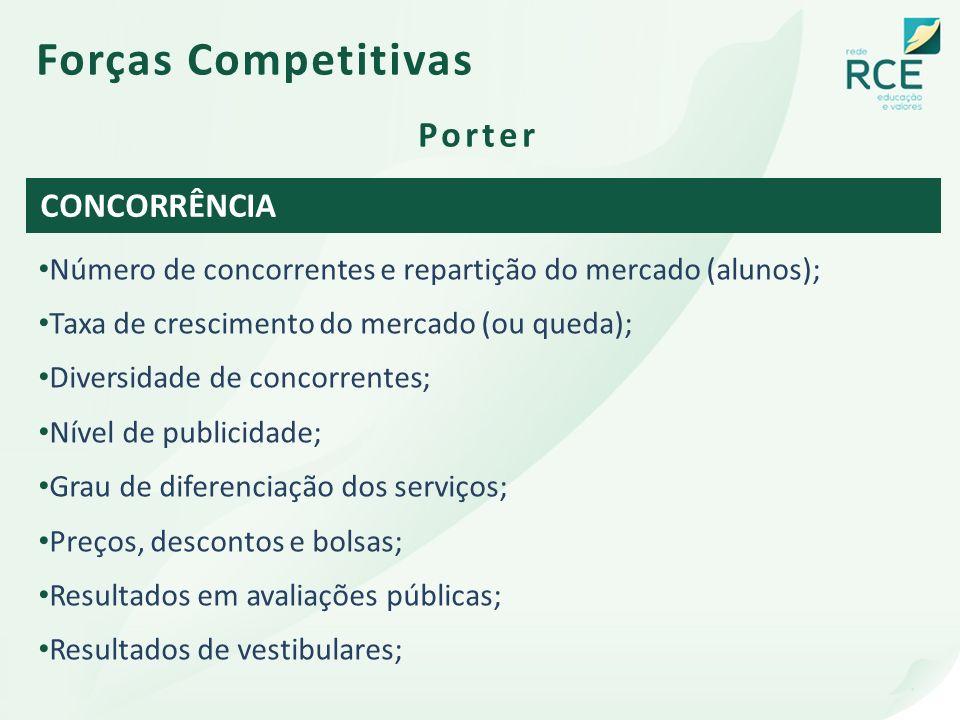 Forças Competitivas Porter CONCORRÊNCIA