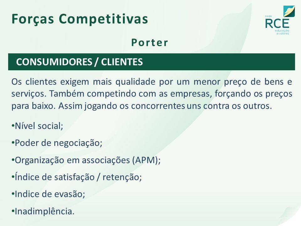 Forças Competitivas Porter CONSUMIDORES / CLIENTES