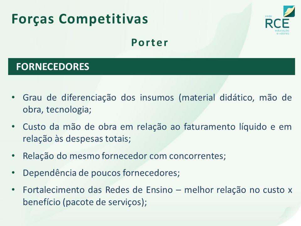Forças Competitivas Porter FORNECEDORES