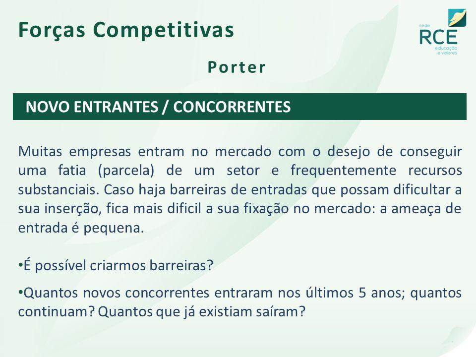 Forças Competitivas Porter NOVO ENTRANTES / CONCORRENTES