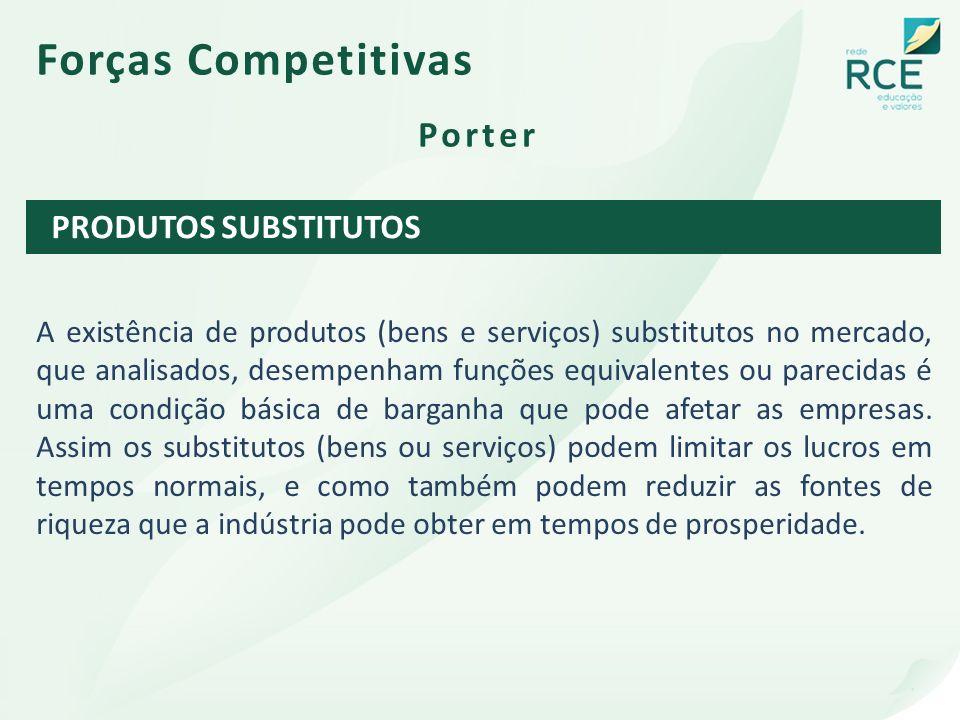 Forças Competitivas Porter PRODUTOS SUBSTITUTOS
